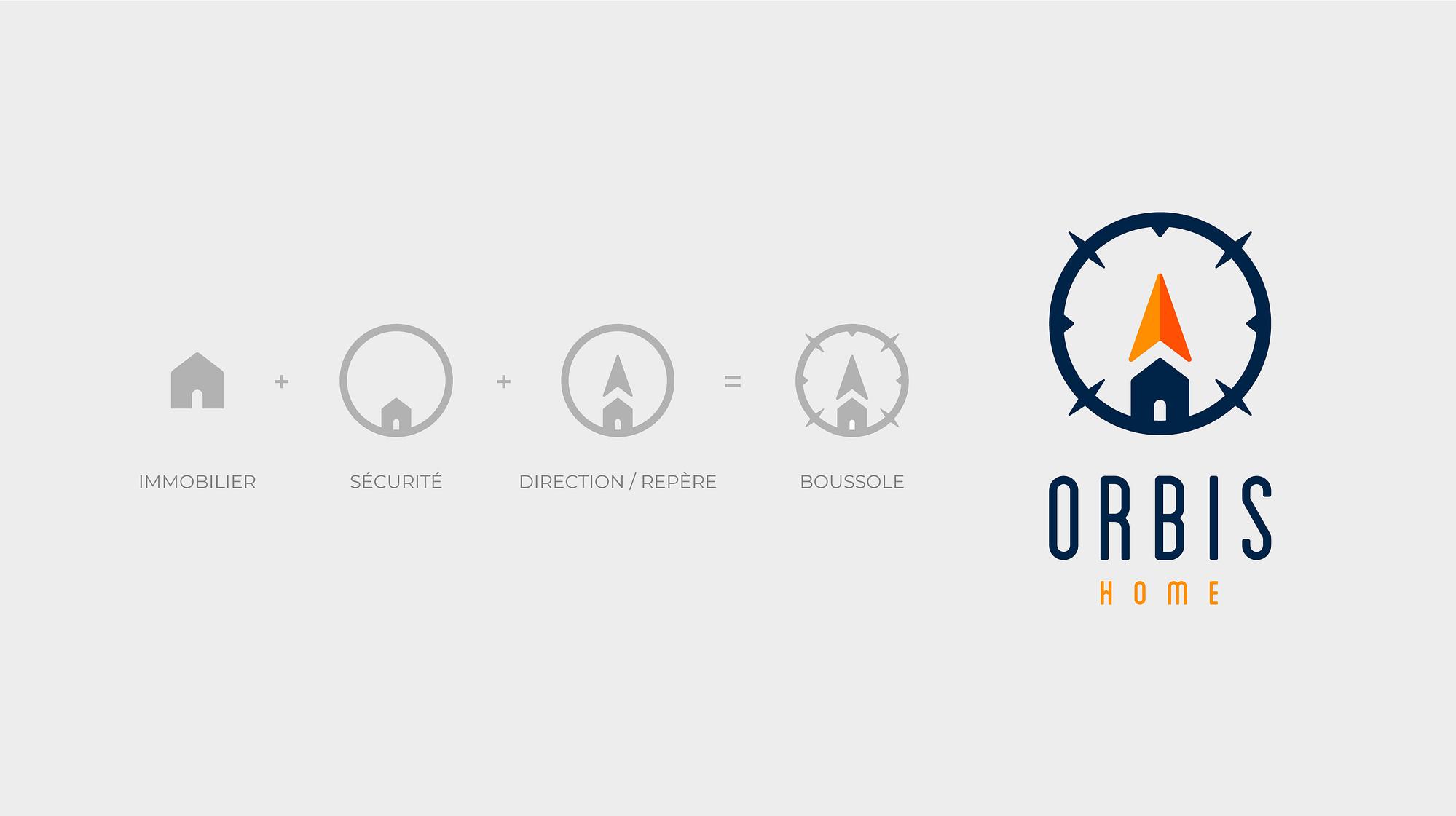 Étapes de construction du logotype d'Orbis Home réalisés par TMKL